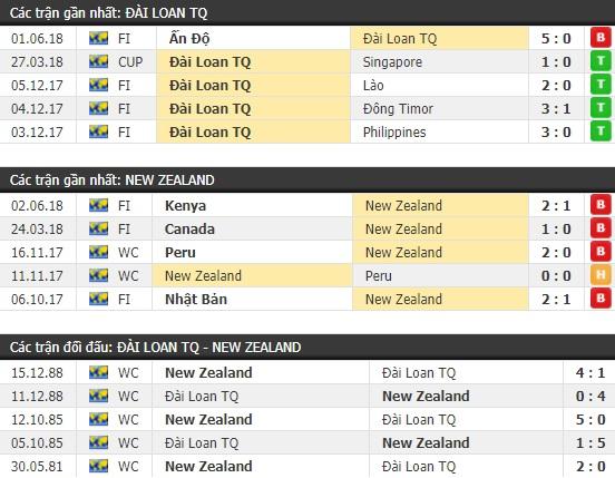 Thành tích và kết quả đối đầu Đài Loan vs New Zealand