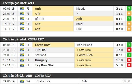 Thành tích và kết quả đối đầu Anh vs Costa Rica
