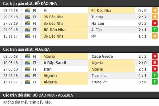 Thành tích và kết quả đối đầu Bồ Đào Nha vs Algeria