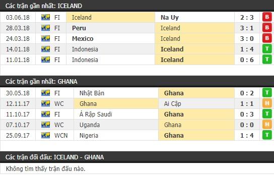 Thành tích và kết quả đối đầu Iceland vs Ghana