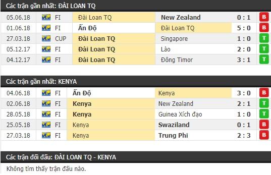 Thành tích và kết quả đối đầu Đài Loan vs Kenya
