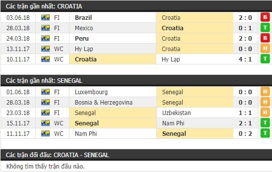 Thành tích và kết quả đối đầu Croatia vs Senegal
