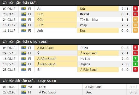 Thành tích và kết quả đối đầu Đức vs Ả Rập Saudi