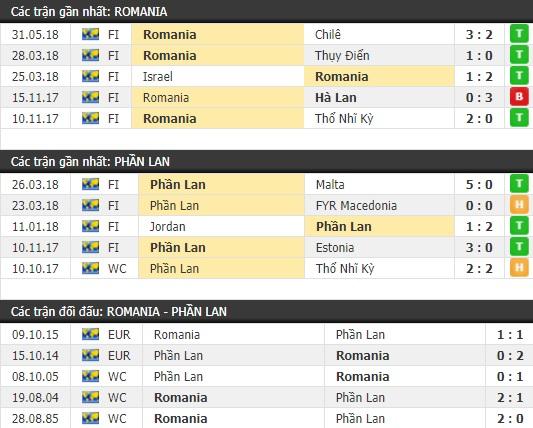 Thành tích và kết quả đối đầu Romania vs Phần Lan