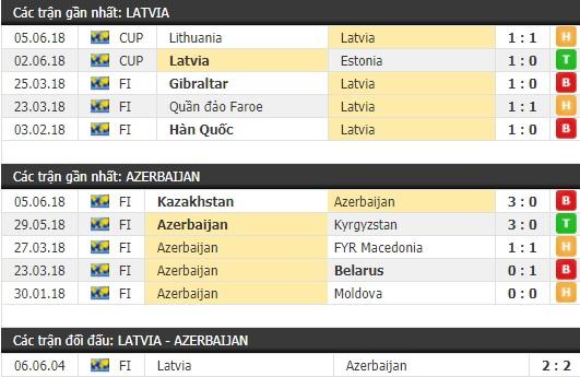 Thành tích và kết quả đối đầu Latvia vs Azerbaijan