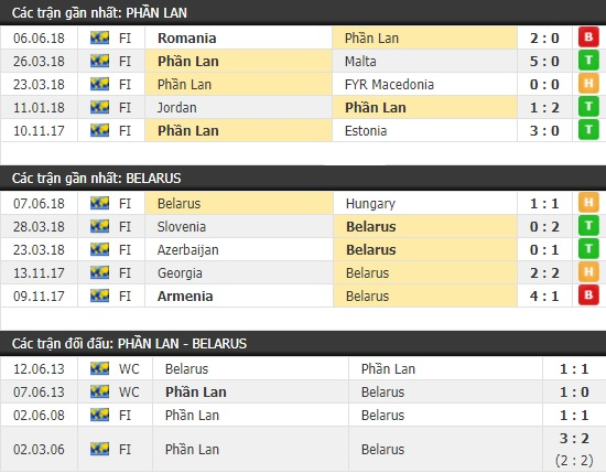 Thành tích và kết quả đối đầu Phần Lan vs Belarus