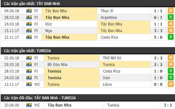Thành tích và kết quả đối đầu Tây Ban Nha vs Tunisia