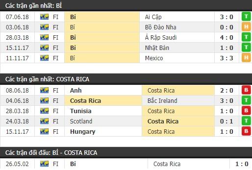 Thành tích và kết quả đối đầu Bỉ vs Costa Rica