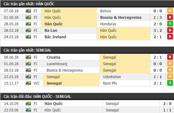 Thành tích và kết quả đối đầu Hàn Quốc vs Senegal