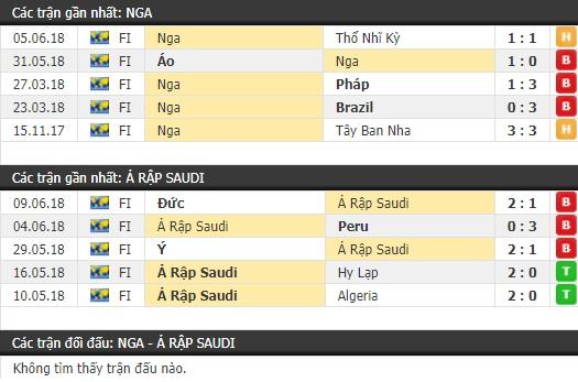 Thành tích và kết quả đối đầu Nga vs Ả Rập Saudi