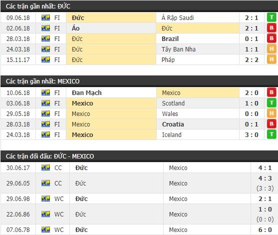 Thành tích và kết quả đối đầu Đức vs Mexico