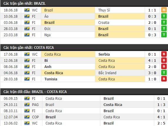 Thành tích và kết quả đối đầu Brazil vs Costa Rica