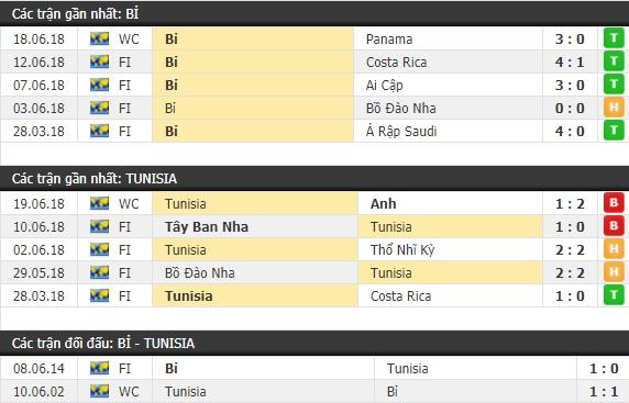 Thành tích và kết quả đối đầu Bỉ vs Tunisia