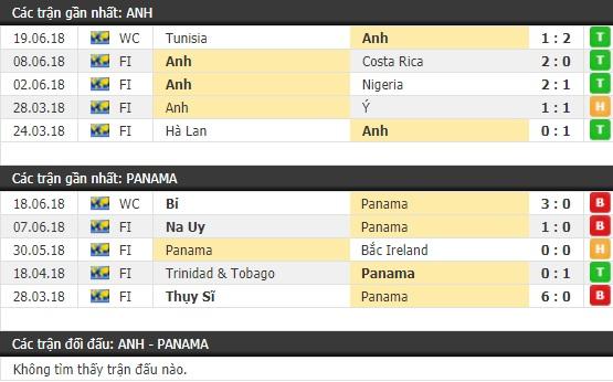 Thành tích và kết quả đối đầu Anh vs Panama