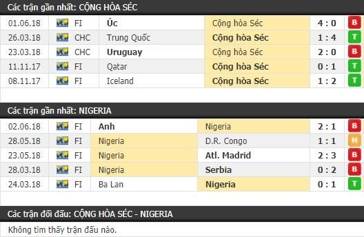 Thành tích và kết quả đối đầu CH Séc vs Nigeria