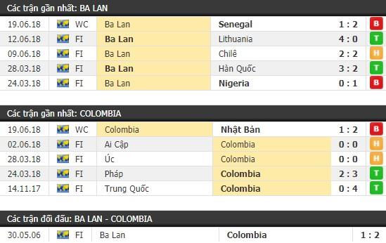 Thành tích và kết quả đối đầu Ba Lan vs Colombia