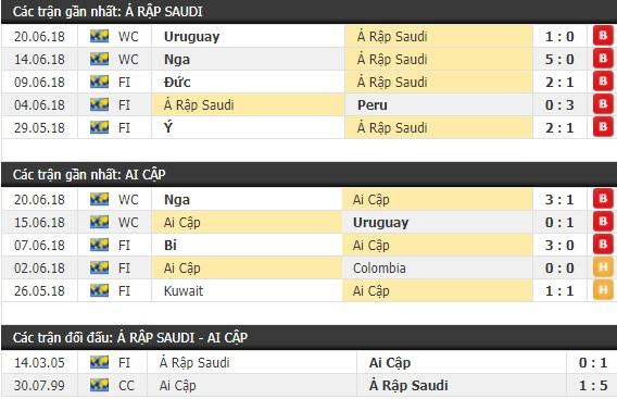 Thành tích và kết quả đối đầu Ả Rập Saudi vs Ai Cập