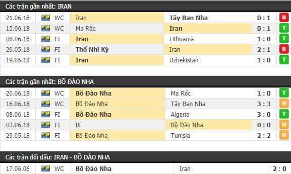 Thành tích và kết quả đối đầu Iran vs Bồ Đào Nha