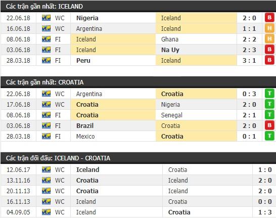 Thành tích và kết quả đối đầu Iceland vs Croatia