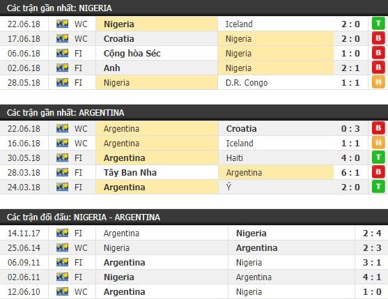 Thành tích và kết quả đối đầu Nigeria vs Argentina