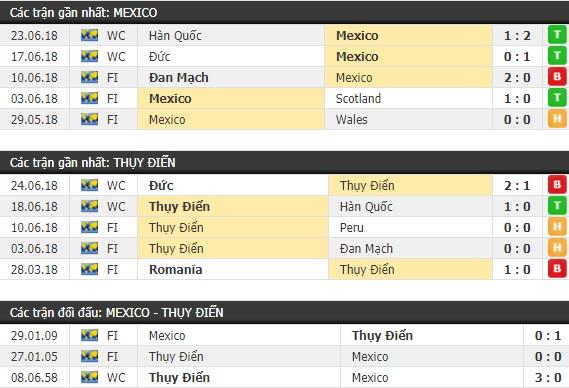 Thành tích và kết quả đối đầu Mexico vs Thụy Điển
