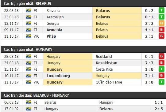 Thành tích và kết quả đối đầu Belarus vs Hungary