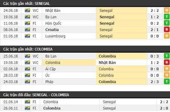 Thành tích và kết quả đối đầu Senegal vs Colombia