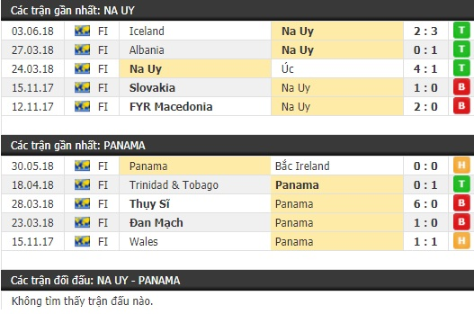 Thành tích và kết quả đối đầu Na Uy vs Panama