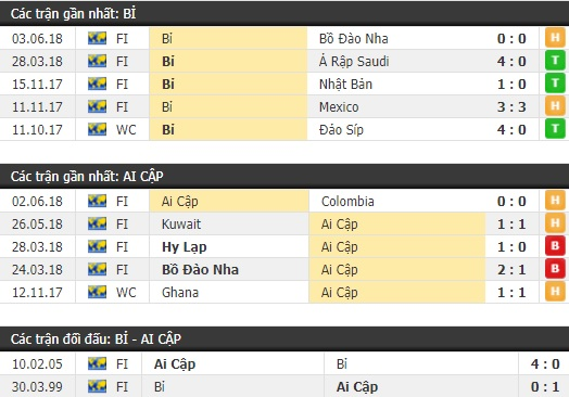 Thành tích và kết quả đối đầu Bỉ vs Ai Cập