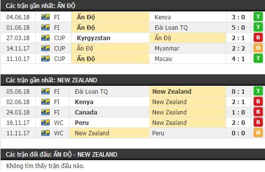 Thành tích và kết quả đối đầu Ấn Độ vs New Zealand
