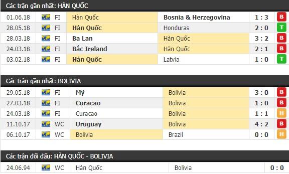 Thành tích và kết quả đối đầu Hàn Quốc vs Bolivia
