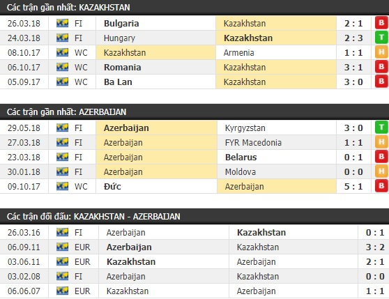 Thành tích và kết quả đối đầu Kazakhstan vs Azerbaijan