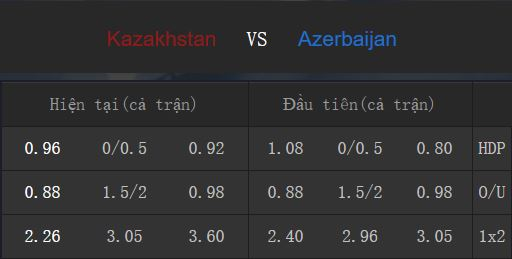 Tỉ lệ kèo Kazakhstan vs Azerbaijan