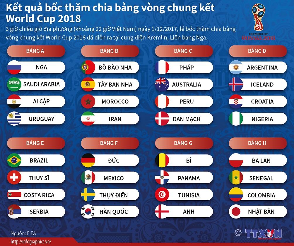 Các bảng đấu tại World Cup 2018