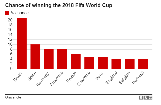 ty le ca cuoc cac doi bong vo dich world cup